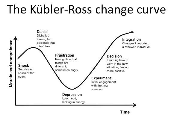 change management example