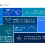 Microsoft's partner success data points from Inspire 2017