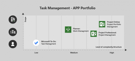 Microsoft's plans for task management in Microsoft 365
