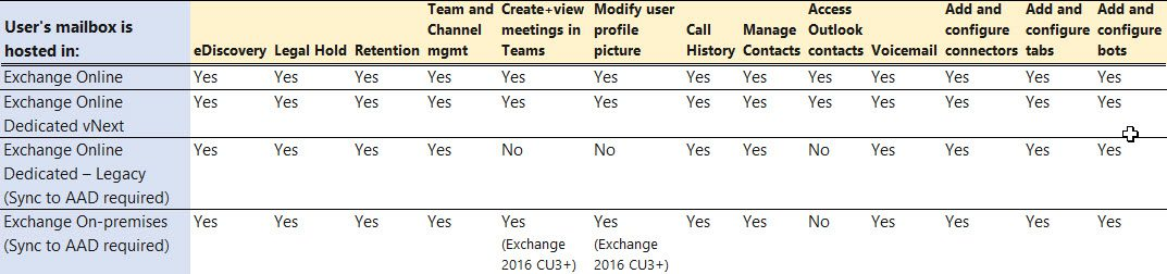 Microsoft Teams actions based on the Exchange environment