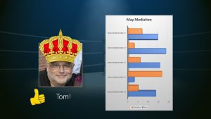 "Office 365 Productivity Tips ""May Mediation"" winner is Tom Duff"